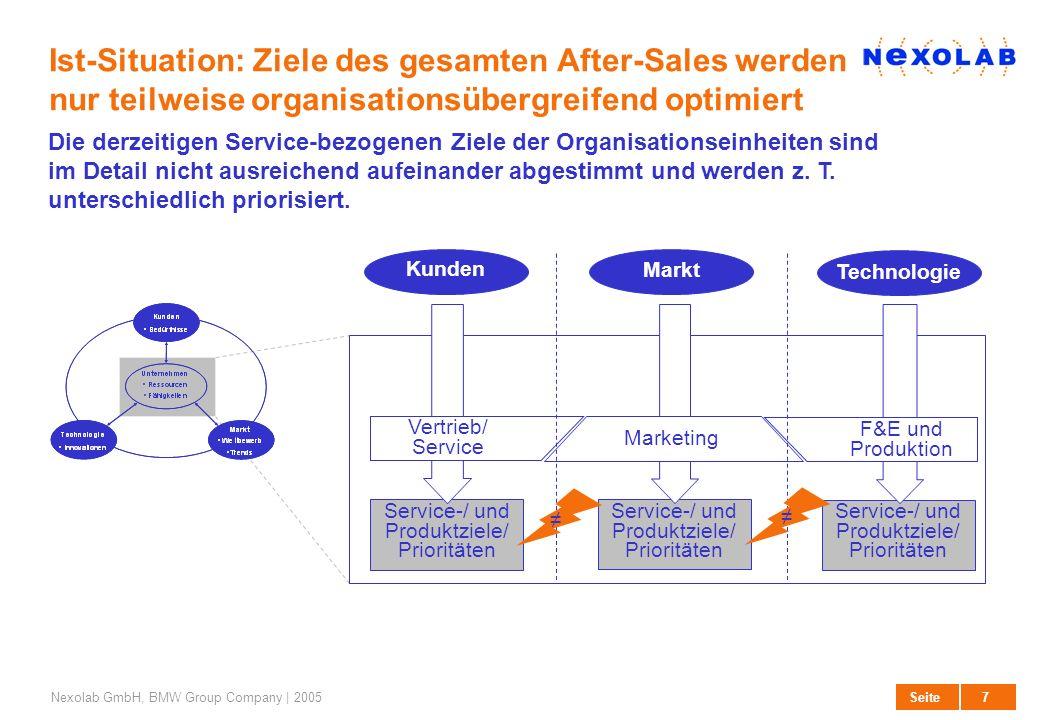 27. März 2017Ist-Situation: Ziele des gesamten After-Sales werden nur teilweise organisationsübergreifend optimiert.