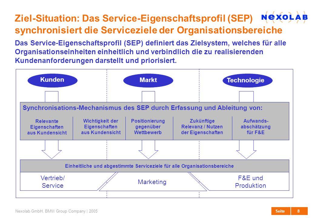 27. März 2017 Ziel-Situation: Das Service-Eigenschaftsprofil (SEP) synchronisiert die Serviceziele der Organisationsbereiche.