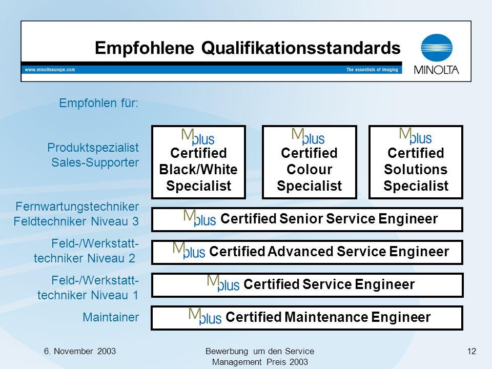 Empfohlene Qualifikationsstandards