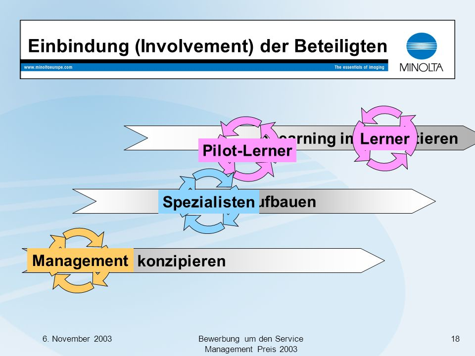 Einbindung (Involvement) der Beteiligten