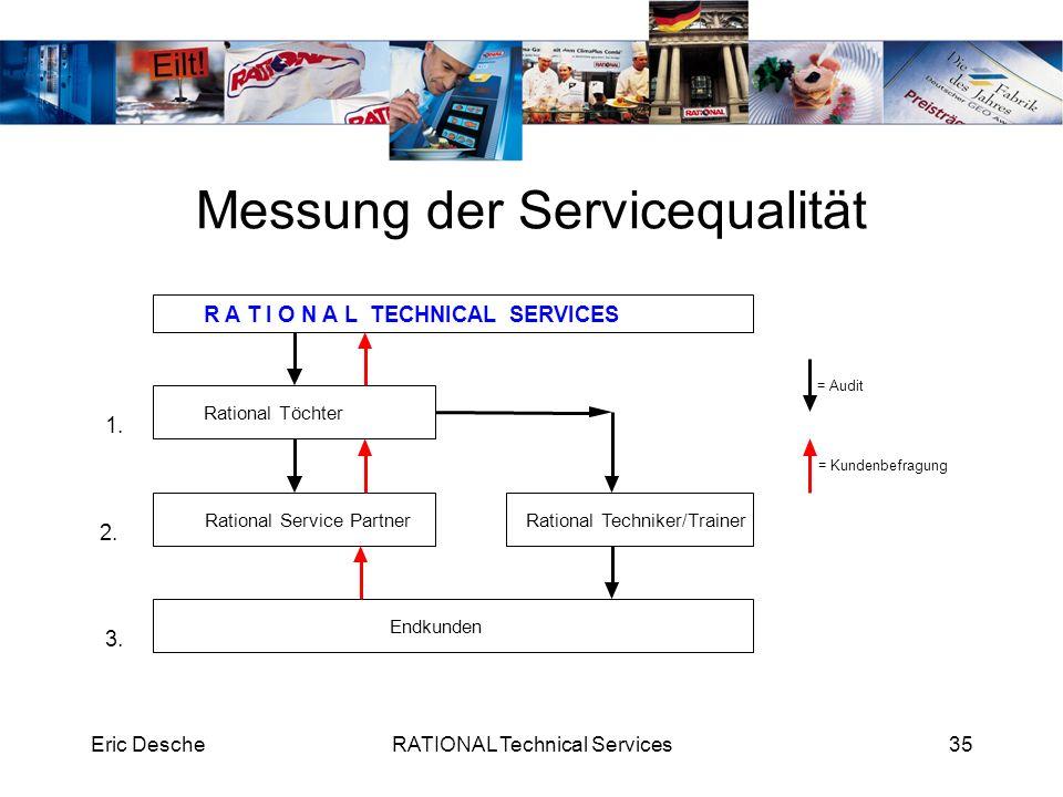 Messung der Servicequalität
