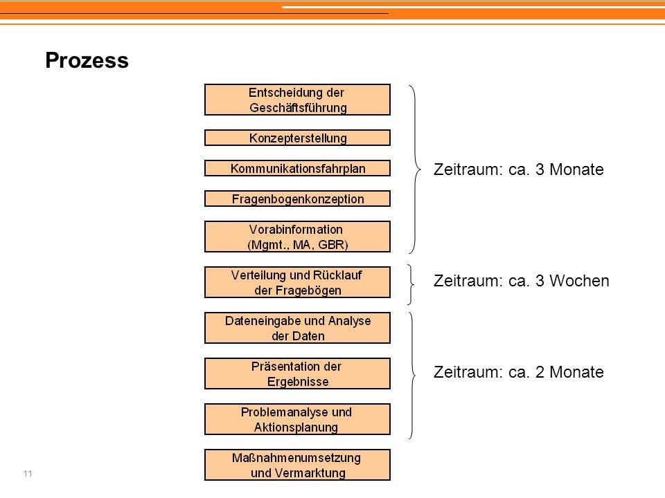 Prozess Zeitraum: ca. 3 Monate Zeitraum: ca. 3 Wochen