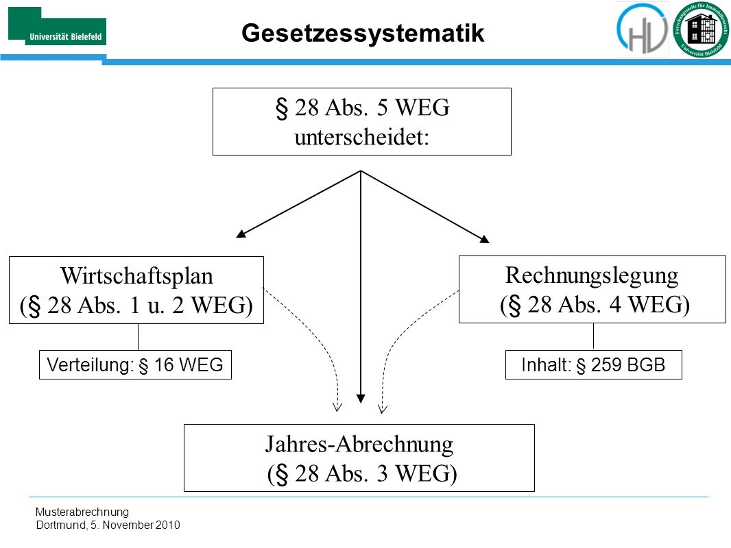 Gesetzessystematik § 28 Abs. 5 WEG unterscheidet: