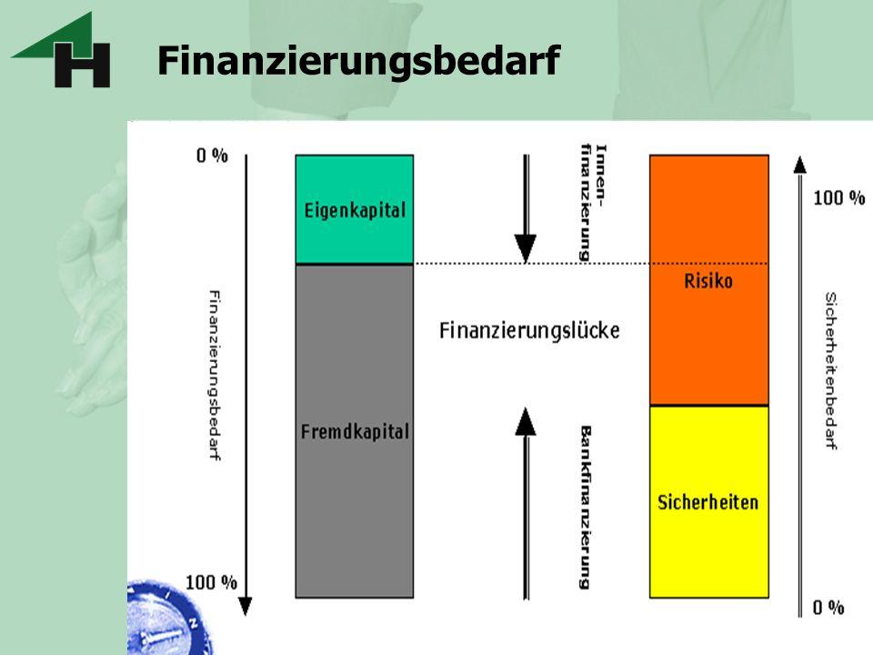 Finanzierungsbedarf