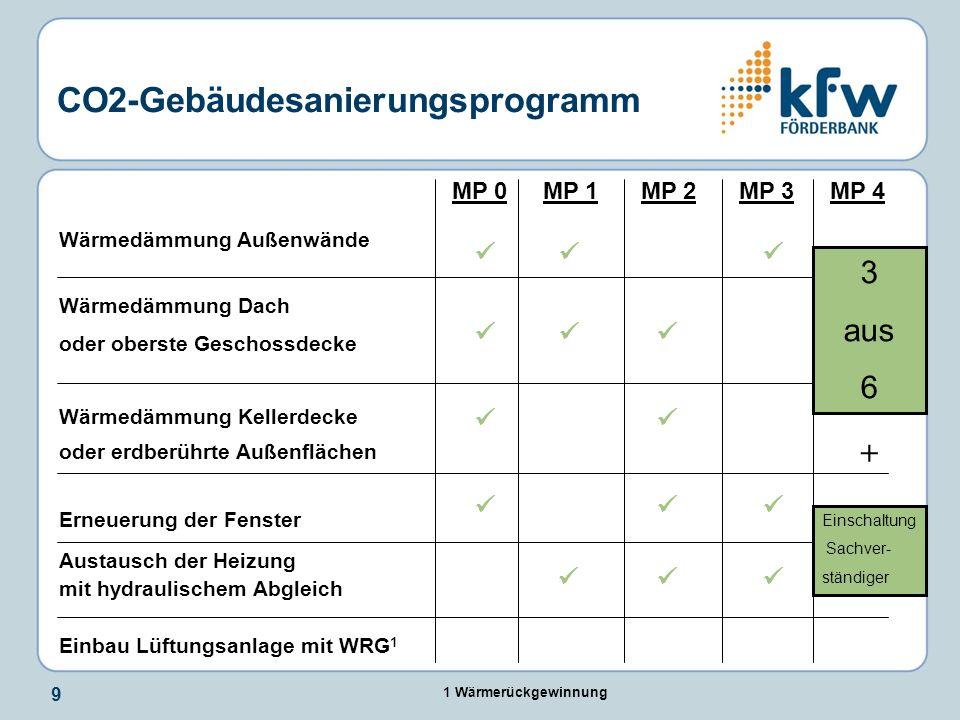 CO2-Gebäudesanierungsprogramm