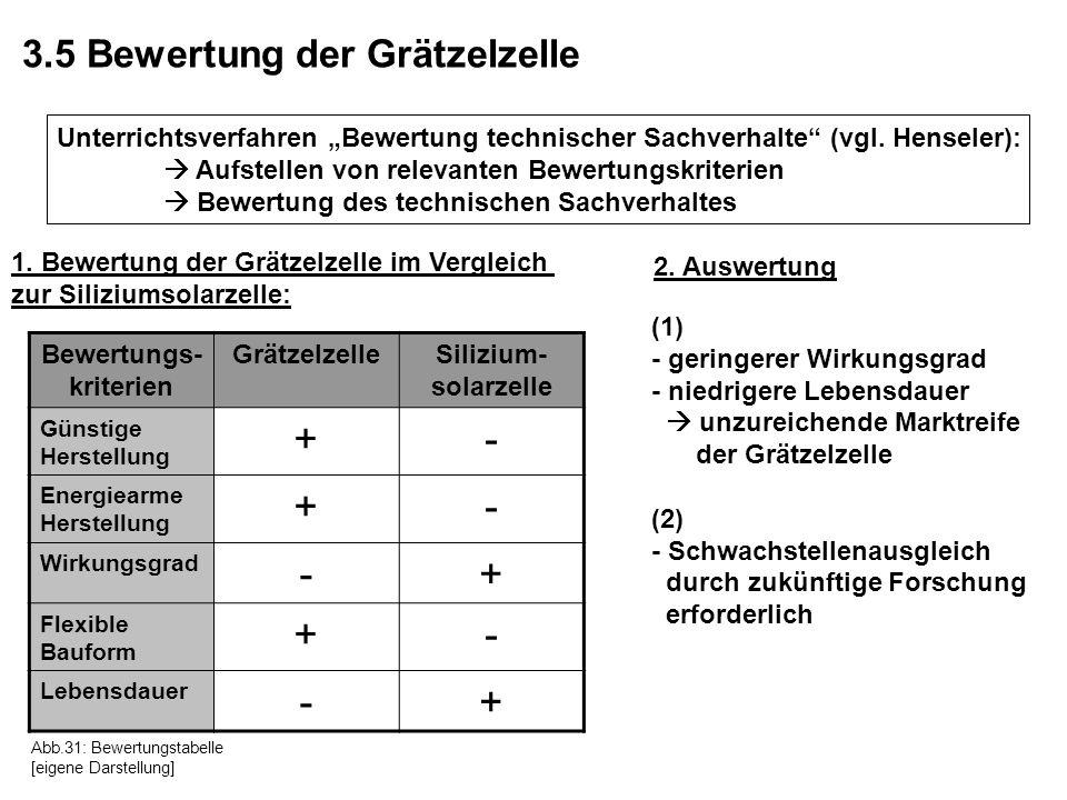 3.5 Bewertung der Grätzelzelle