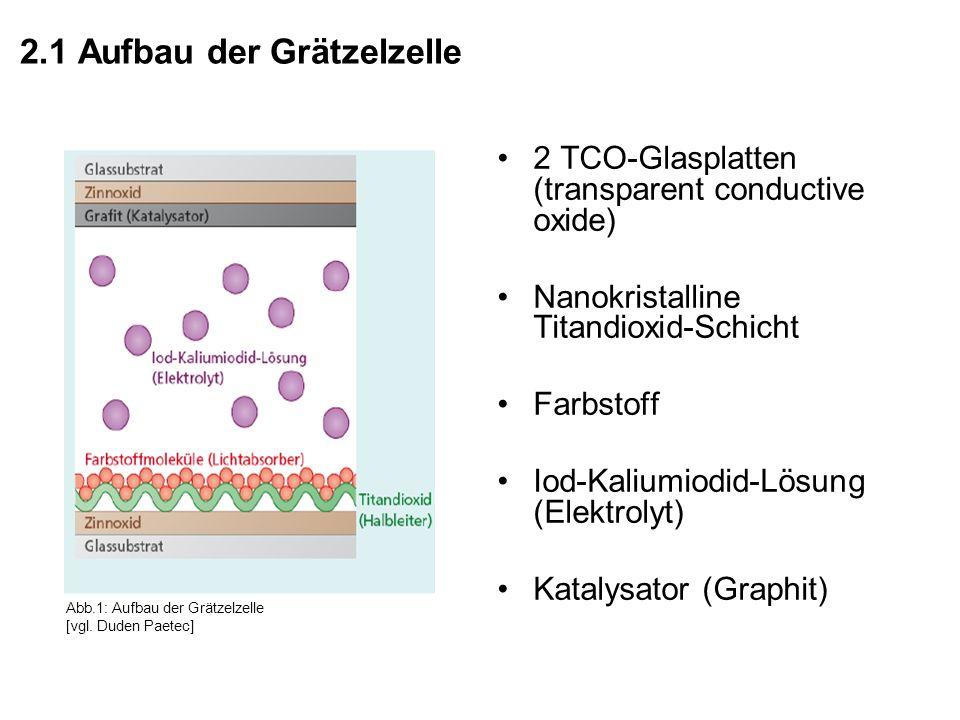 2.1 Aufbau der Grätzelzelle