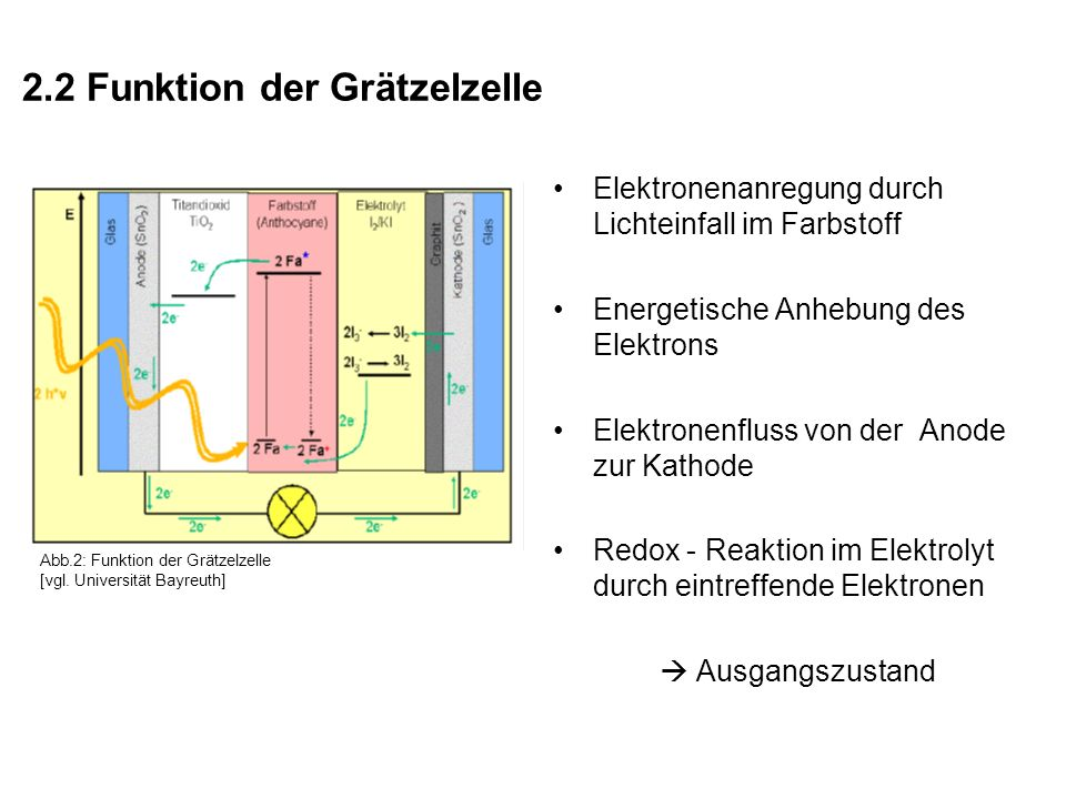 2.2 Funktion der Grätzelzelle