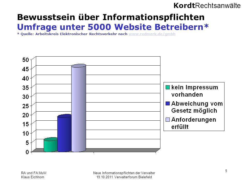 Bewusstsein über Informationspflichten Umfrage unter 5000 Website Betreibern* * Quelle: Arbeitskreis Elektronischer Rechtsverkehr nach www.redmark.de/gmbh
