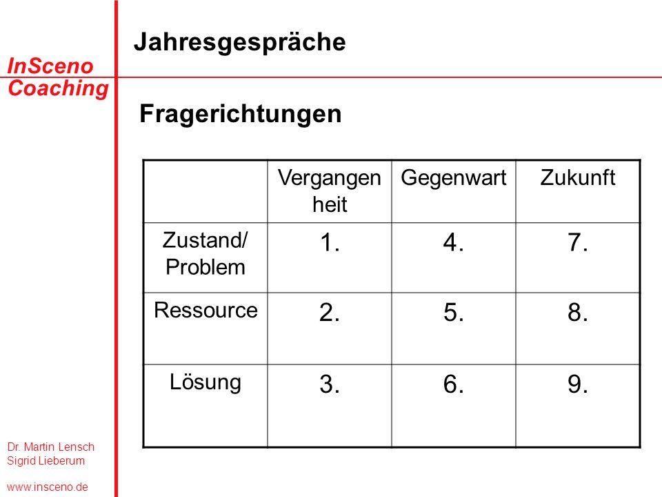 Fragerichtungen 1. 4. 7. 2. 5. 8. 3. 6. 9. Vergangenheit Gegenwart