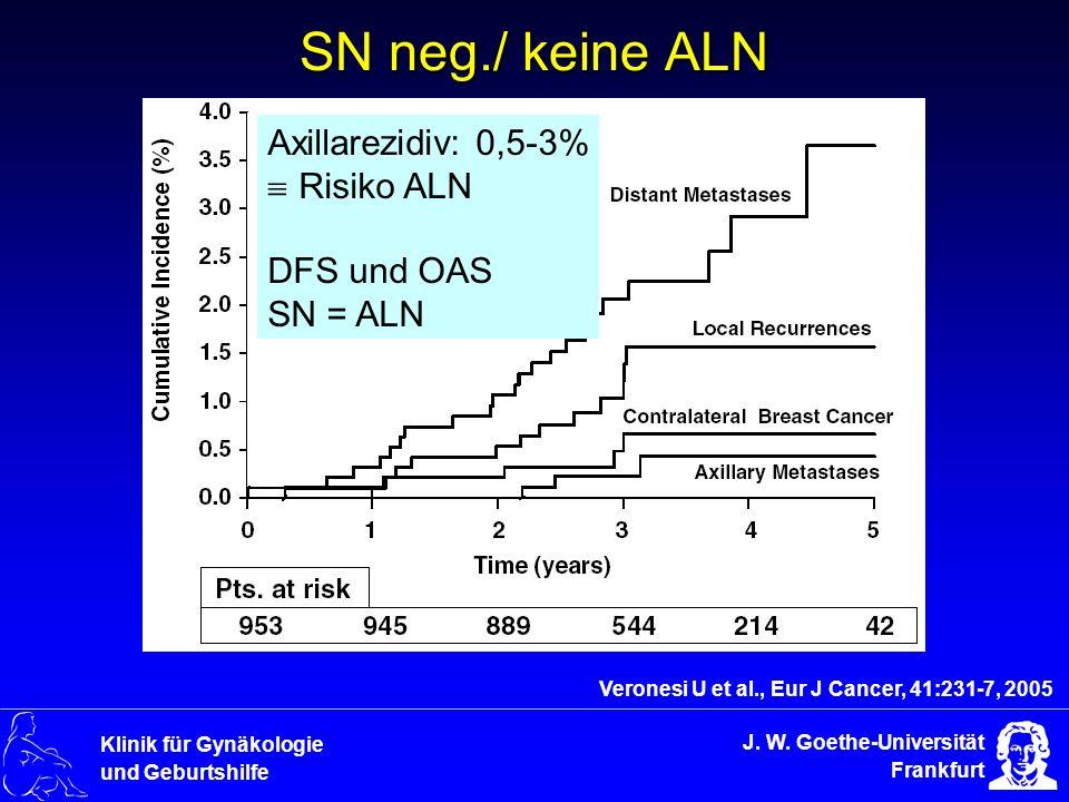 SN neg./ keine ALN Axillarezidiv: 0,5-3% Risiko ALN DFS und OAS