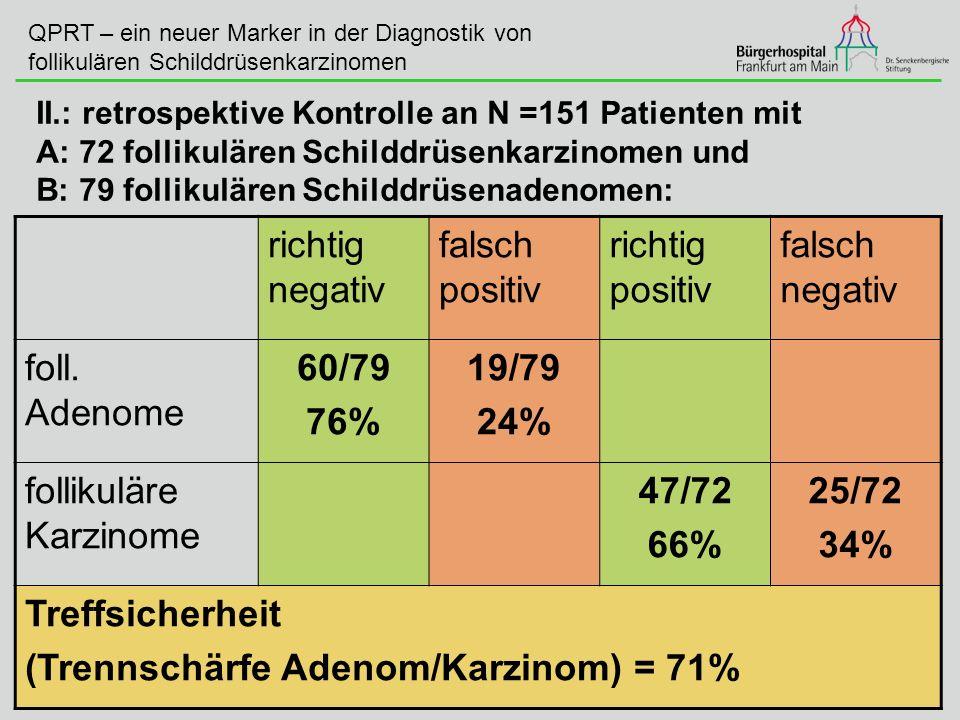 follikuläre Karzinome 47/72 66% 25/72 34% Treffsicherheit