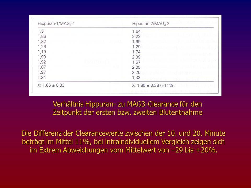 Verhältnis Hippuran- zu MAG3-Clearance für den Zeitpunkt der ersten bzw. zweiten Blutentnahme