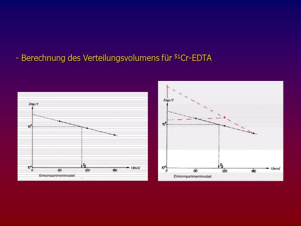 - Berechnung des Verteilungsvolumens für 51Cr-EDTA