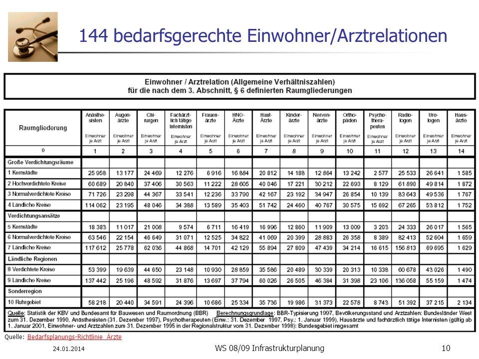 144 bedarfsgerechte Einwohner/Arztrelationen