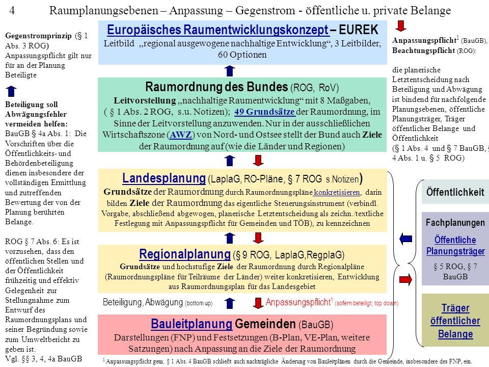 Gegenstrom Europäisches Raumentwicklungskonzept – EUREK