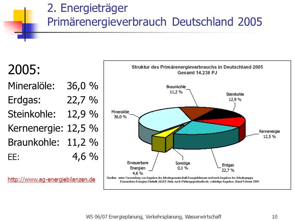 2. Energieträger Primärenergieverbrauch Deutschland 2005