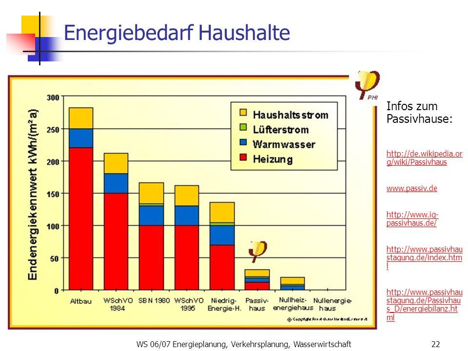 Energiebedarf Haushalte
