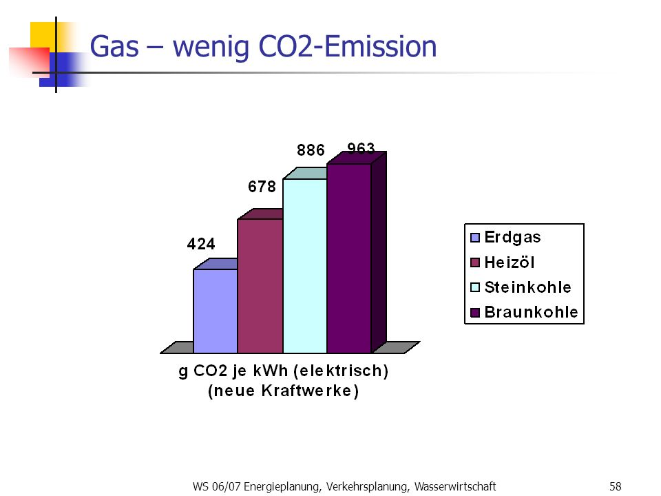 Gas – wenig CO2-Emission