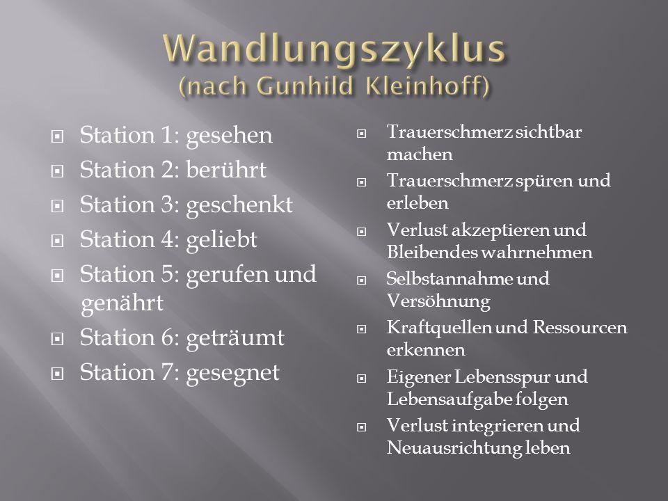 Wandlungszyklus (nach Gunhild Kleinhoff)