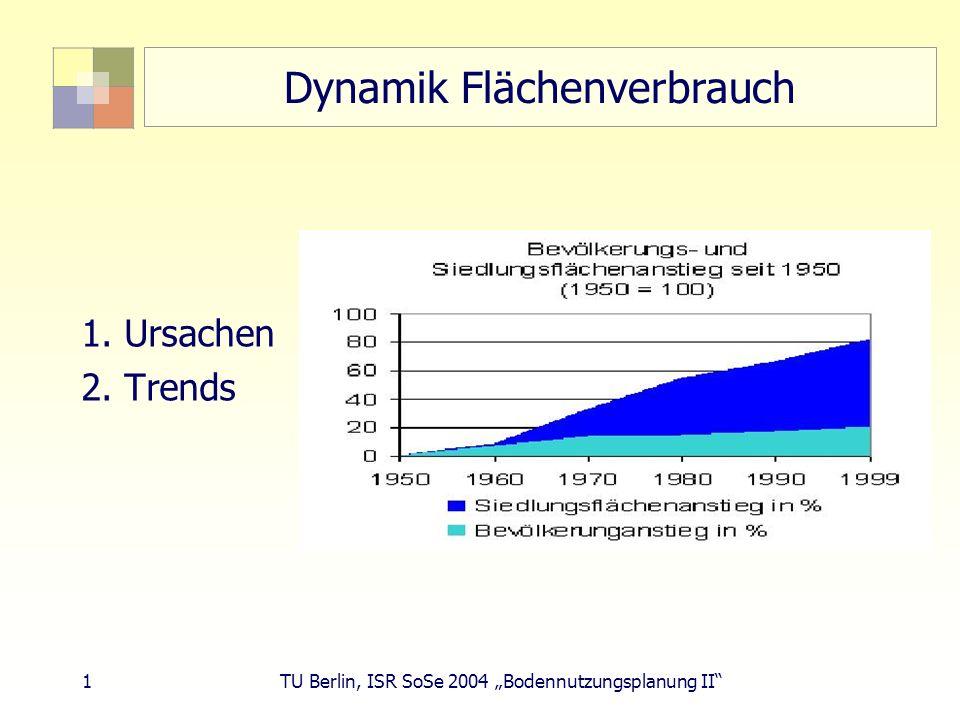 Dynamik Flächenverbrauch
