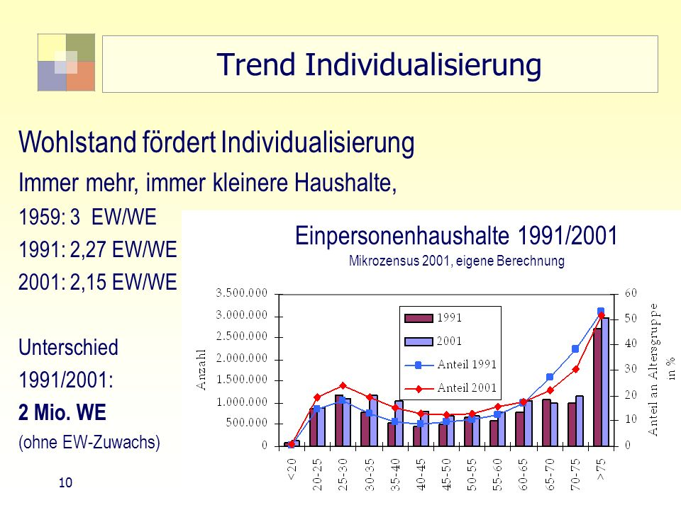 Trend Individualisierung