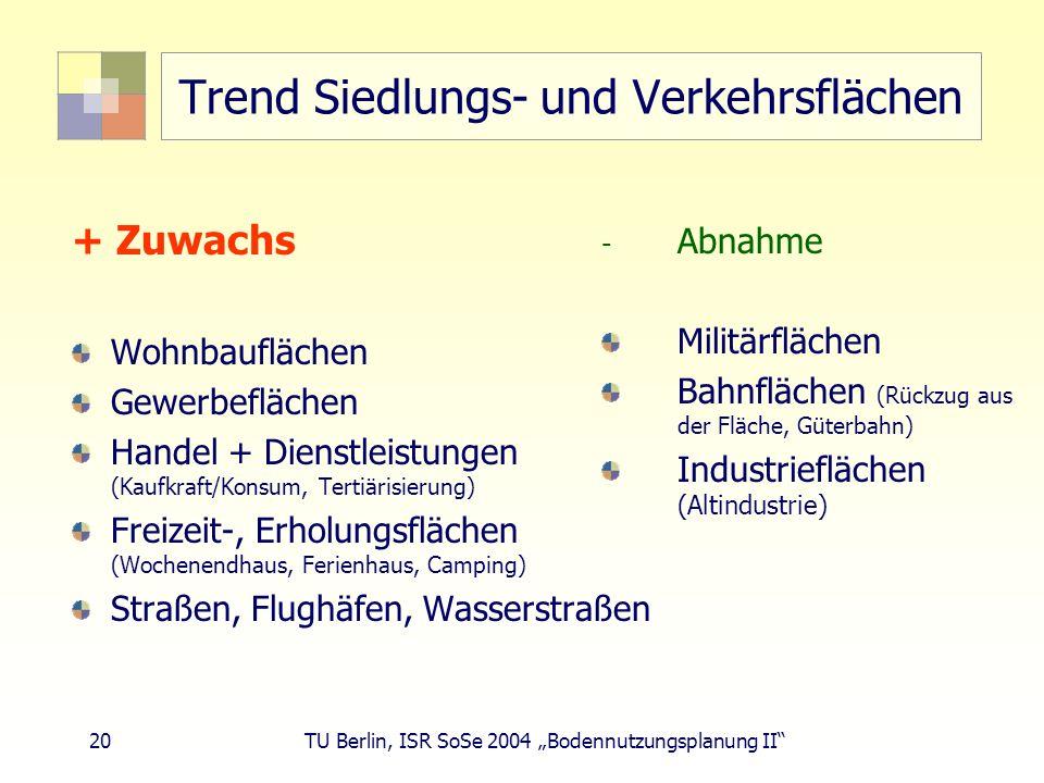 Trend Siedlungs- und Verkehrsflächen