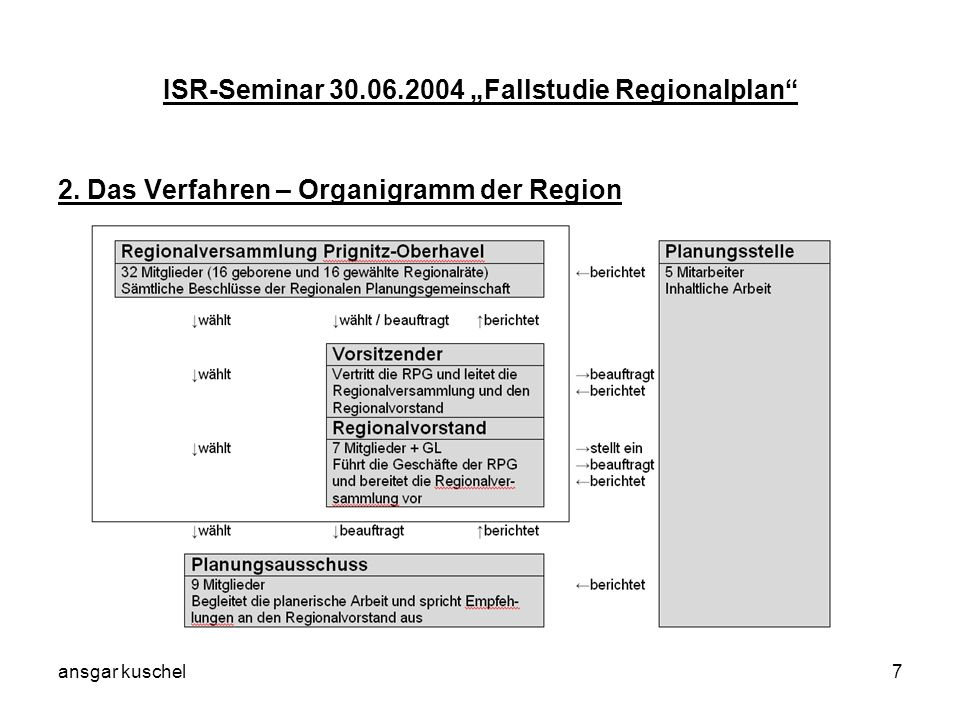"ISR-Seminar 30.06.2004 ""Fallstudie Regionalplan"