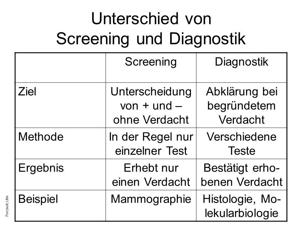 Unterschied von Screening und Diagnostik
