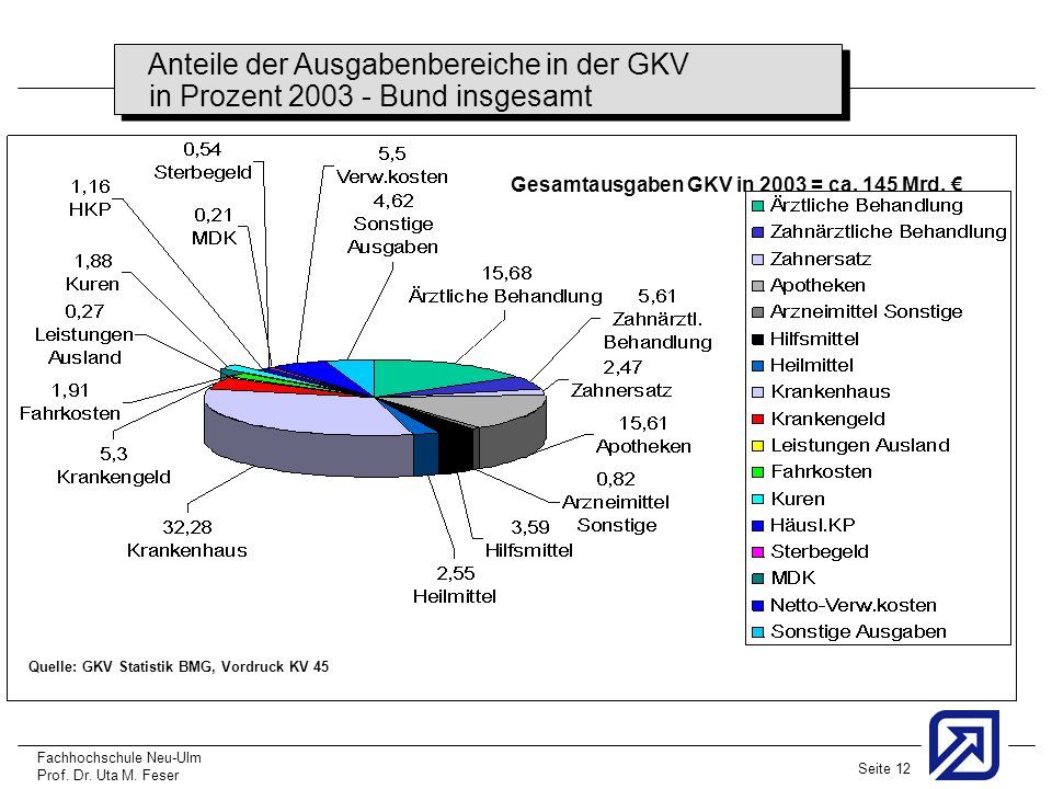 Anteile der Ausgabenbereiche in der GKV
