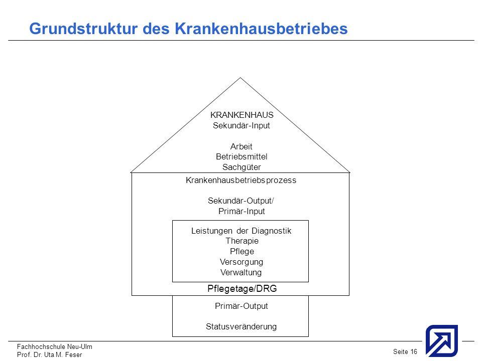 Grundstruktur des Krankenhausbetriebes