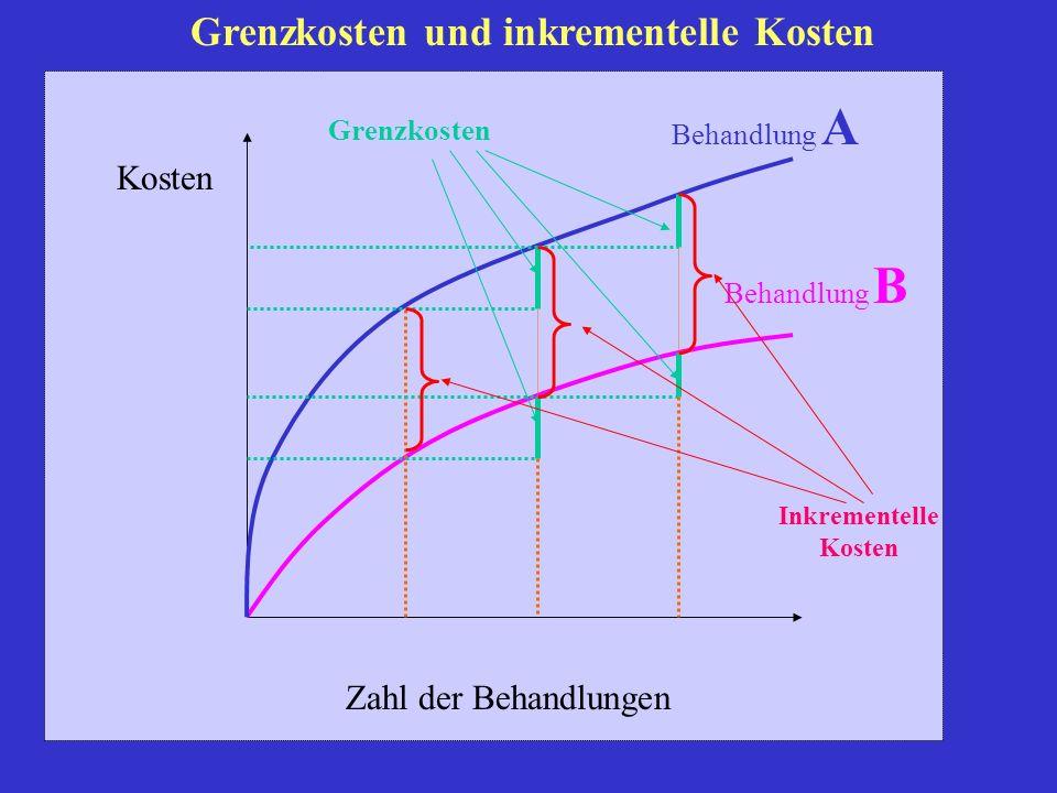 Grenzkosten und inkrementelle Kosten