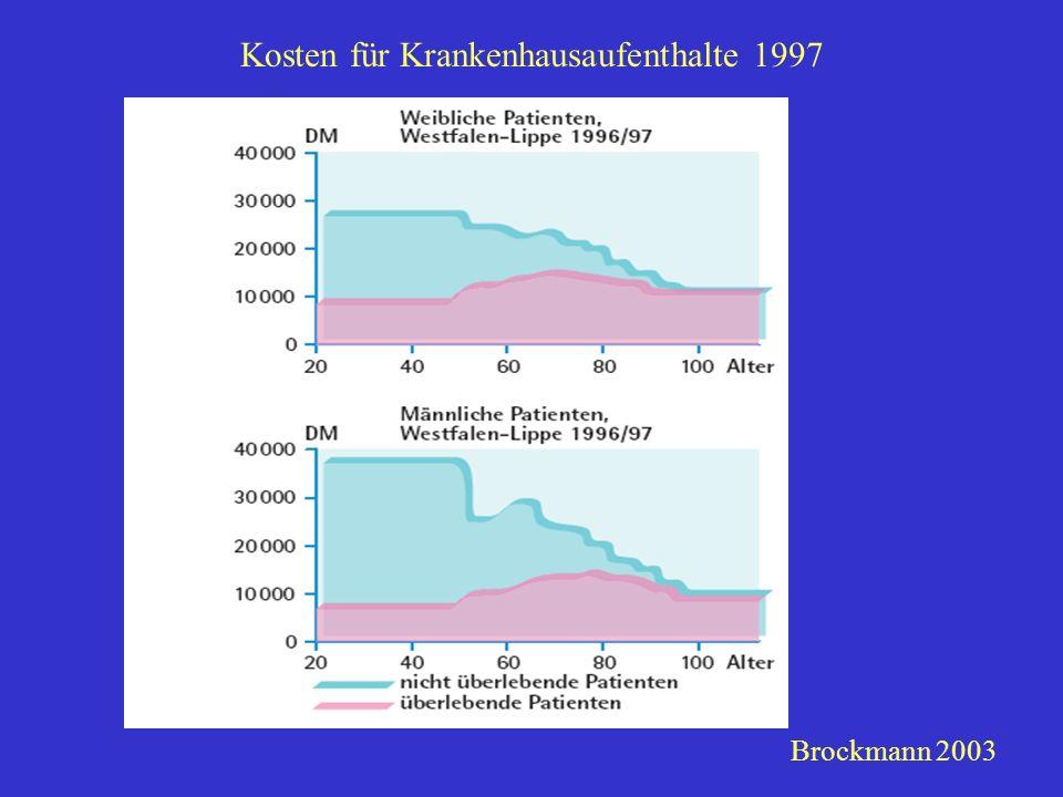 Kosten für Krankenhausaufenthalte 1997