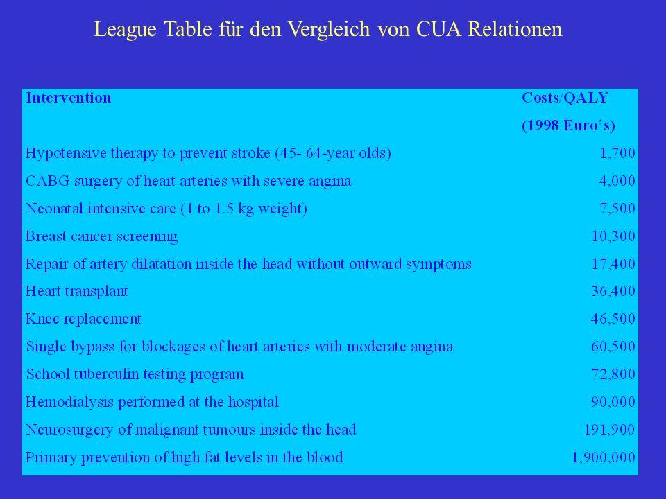 League Table für den Vergleich von CUA Relationen
