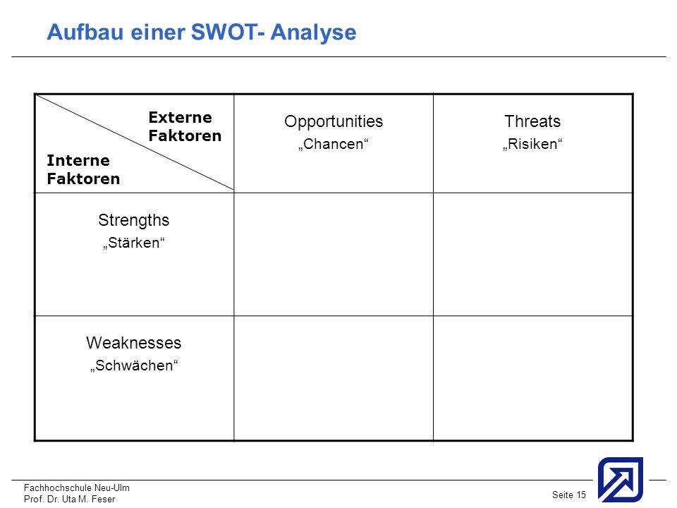 Aufbau einer SWOT- Analyse