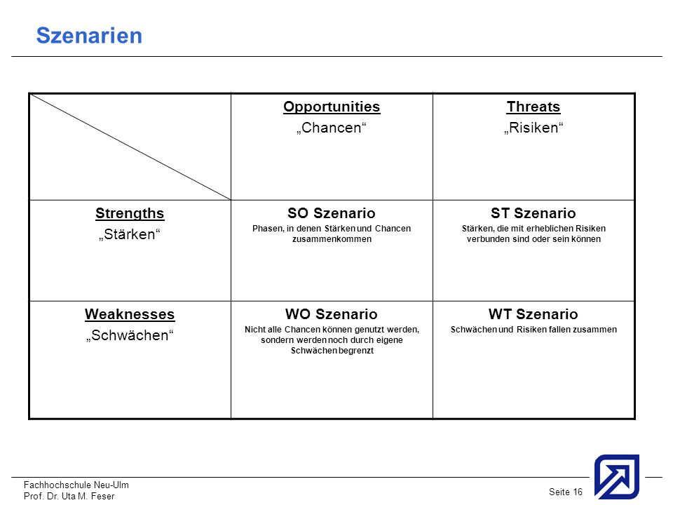 "Szenarien Opportunities ""Chancen Threats ""Risiken Strengths"