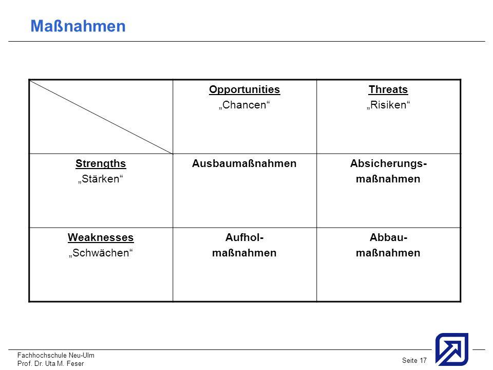 """Maßnahmen Opportunities """"Chancen Threats """"Risiken Strengths"""
