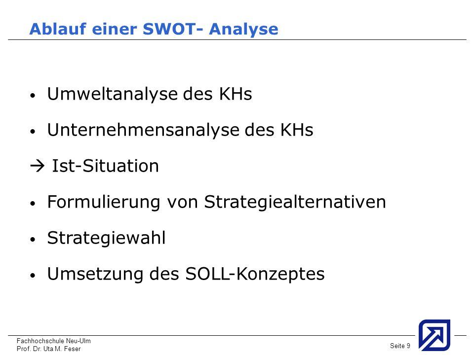 Unternehmensanalyse des KHs  Ist-Situation