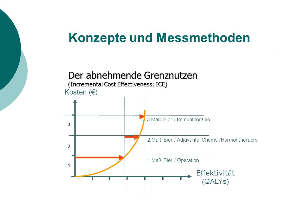 Konzepte und Messmethoden