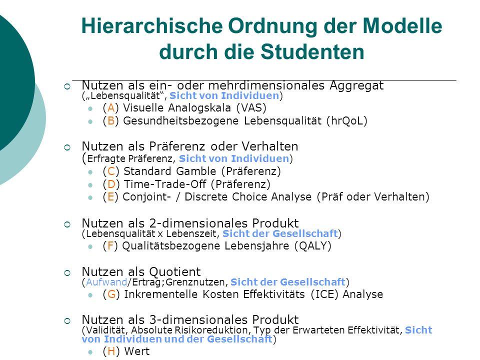 Hierarchische Ordnung der Modelle durch die Studenten
