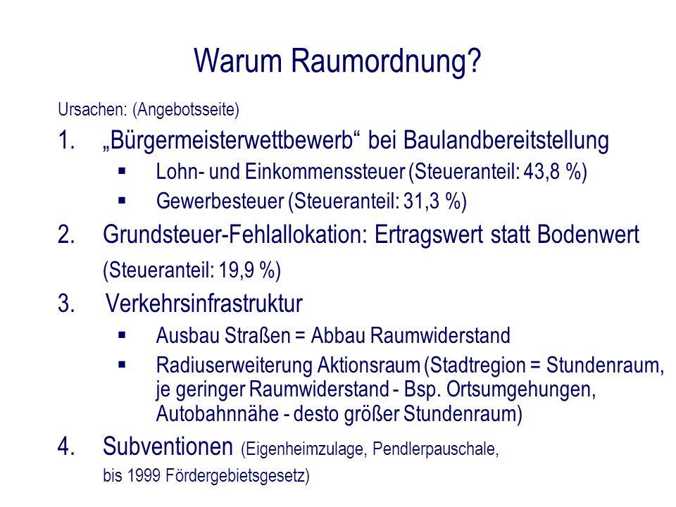 """Warum Raumordnung """"Bürgermeisterwettbewerb bei Baulandbereitstellung"""