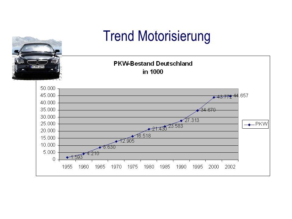 Trend Motorisierung