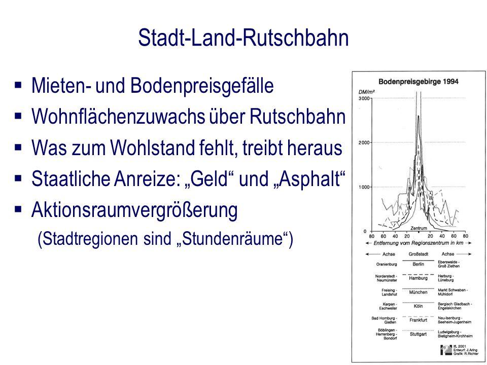 Stadt-Land-Rutschbahn