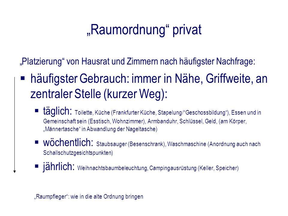 """""""Raumordnung privat """"Platzierung von Hausrat und Zimmern nach häufigster Nachfrage:"""
