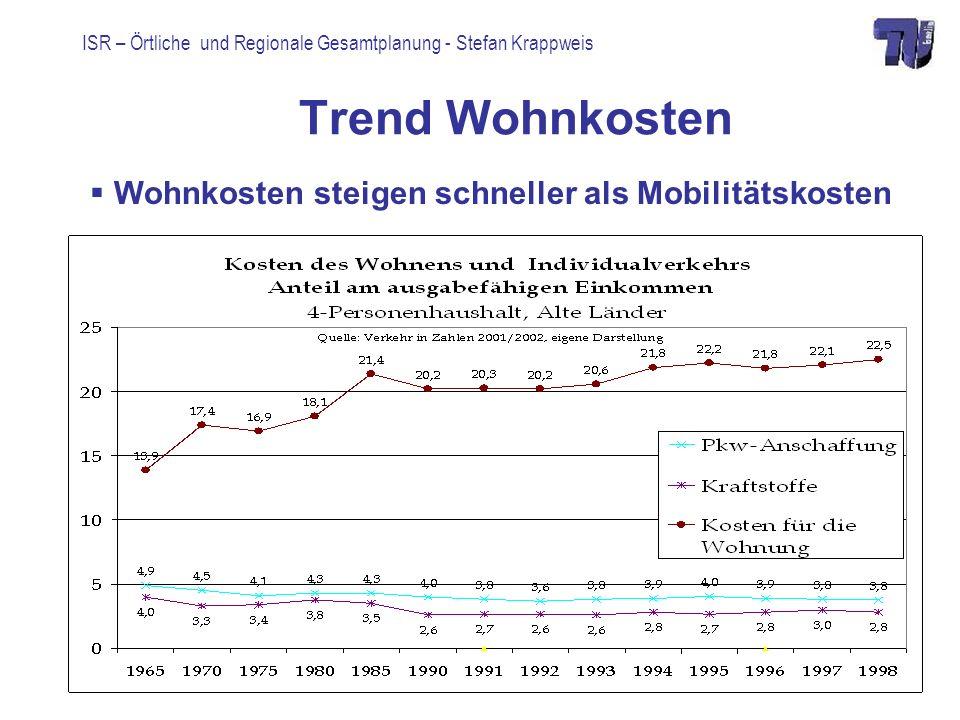 Trend Wohnkosten Wohnkosten steigen schneller als Mobilitätskosten
