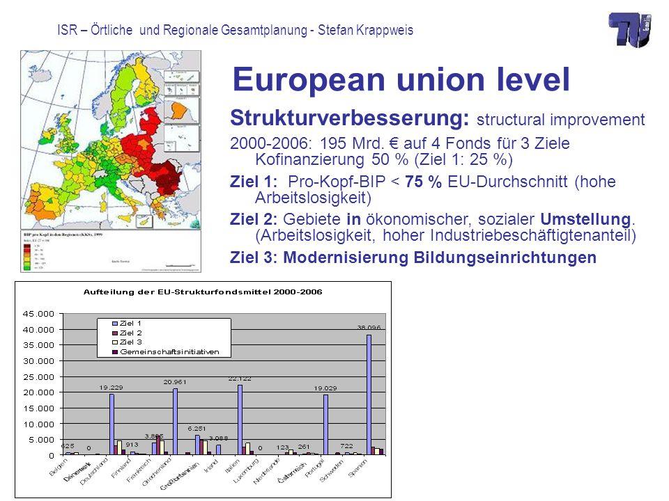 European union level Strukturverbesserung: structural improvement