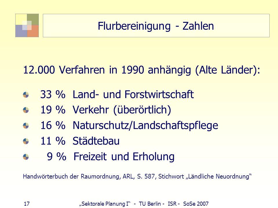 Flurbereinigung - Zahlen