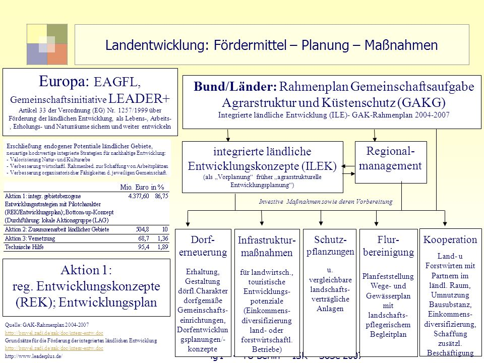 Landentwicklung: Fördermittel – Planung – Maßnahmen