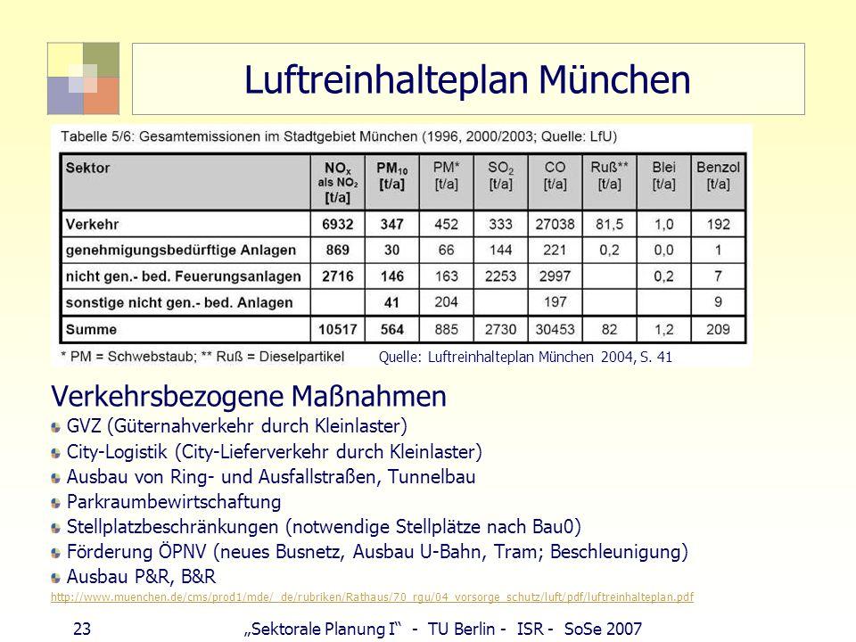 Luftreinhalteplan München