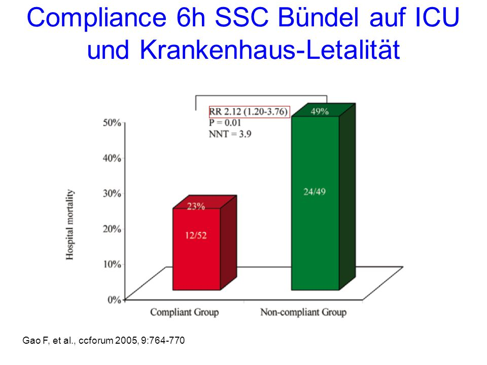 Compliance 6h SSC Bündel auf ICU und Krankenhaus-Letalität